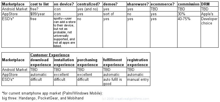 Platform App Distribution Comparisons
